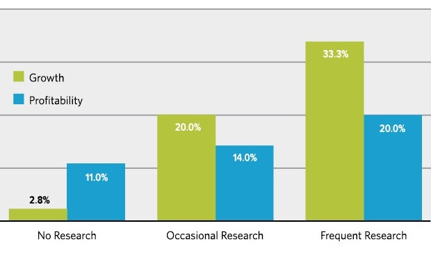 The Impact of Research on Company Growth and Profitabillity